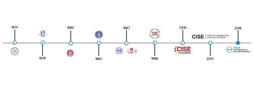 Línea de tiempo de la reseña histórica del CISE